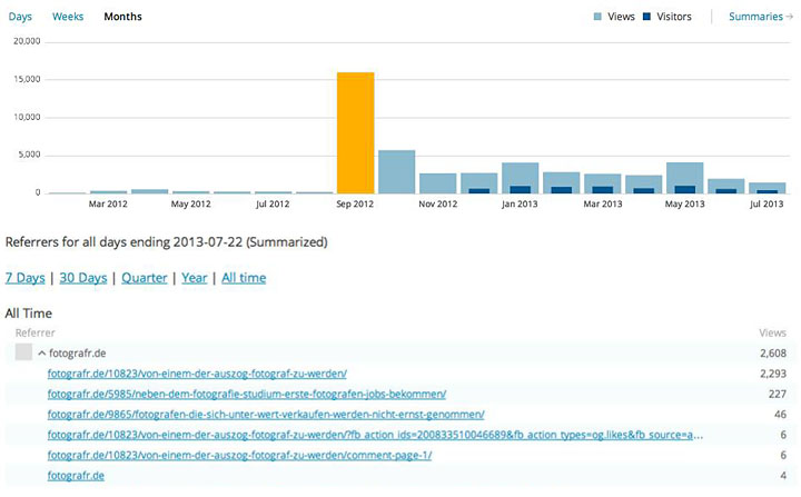 Viele neue Besucher für sein Blog: Wie geht das?
